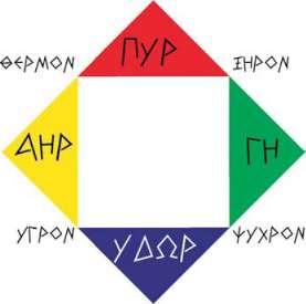 Τα Τέσσερα Στοιχεία και οι Τέσσερις Ποιότητες του Εμπεδοκλή